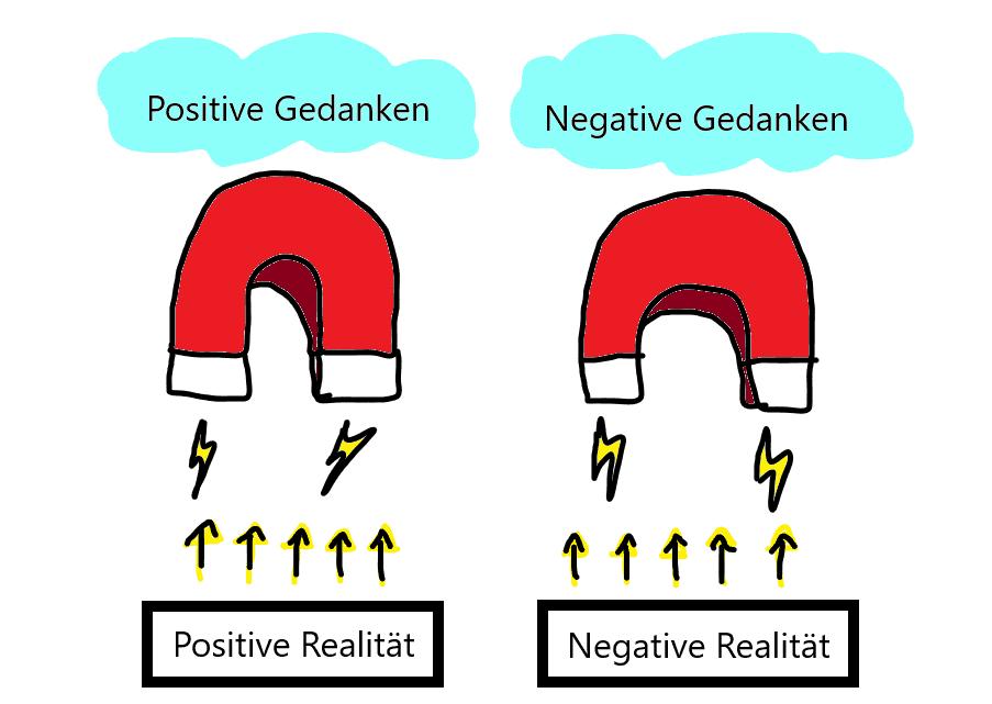 Gedanken Magnet